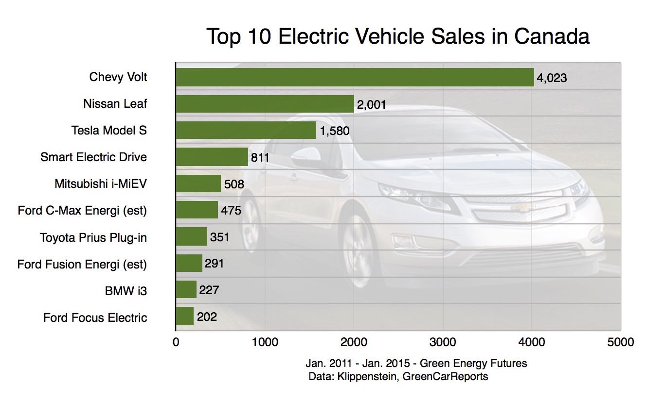 top 10 selling electric cars in canada of all time green energy futures. Black Bedroom Furniture Sets. Home Design Ideas