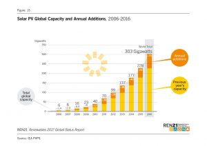 Solar PV Global Additions 2016
