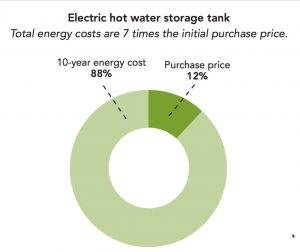 Water heater cost to operate