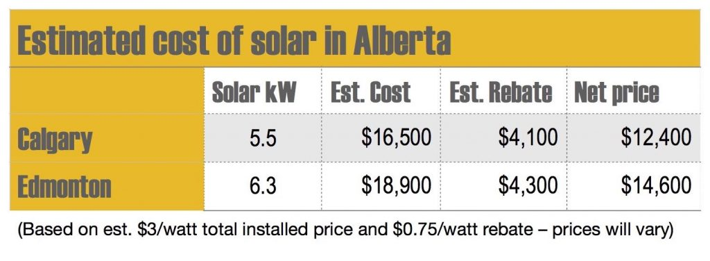 Cost of going solar