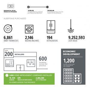 Energy Efficiency Alberta