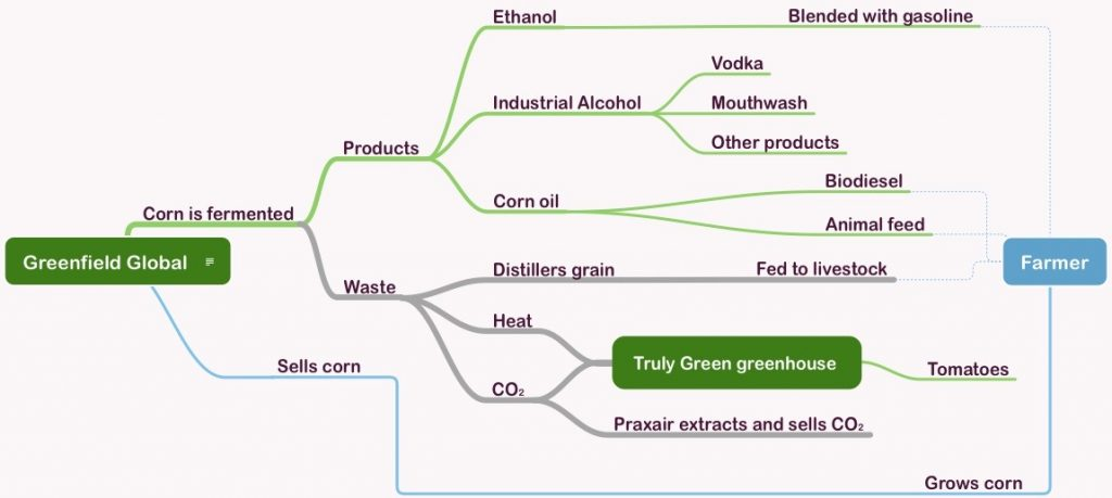 Industrial Symbiosis – Greenfield Global and Truly Green Farms and their symbiotic relationship.
