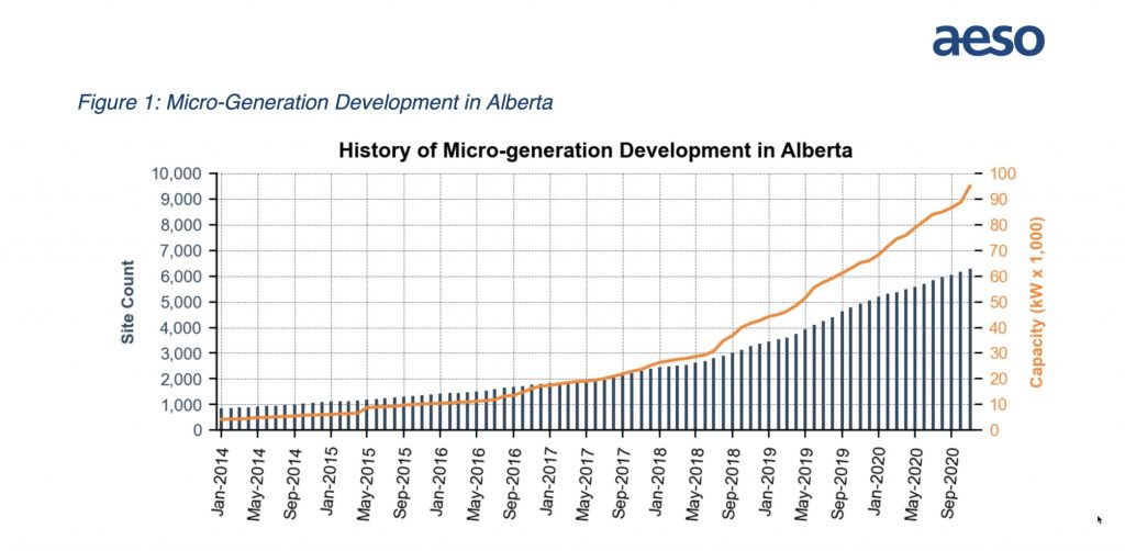 History of small solar in Alberta