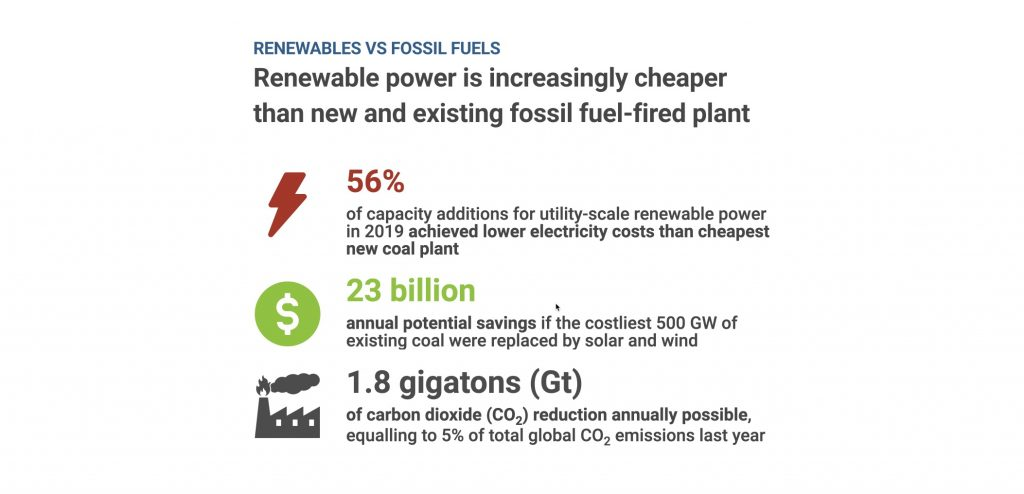Cheaper than fossil fuel-fired plants.
