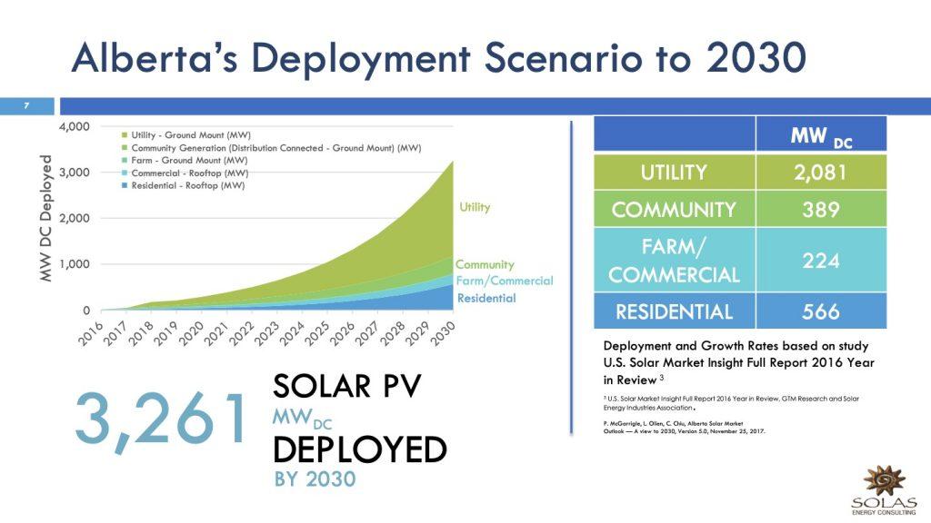 solar energy development to 2030